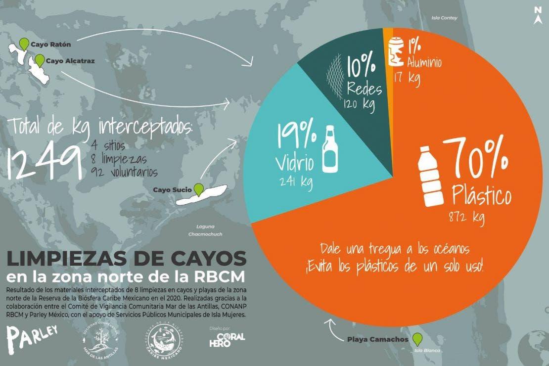 Retiran más de una tonelada de residuos sólidos en los Cayos de Quintana Roo.