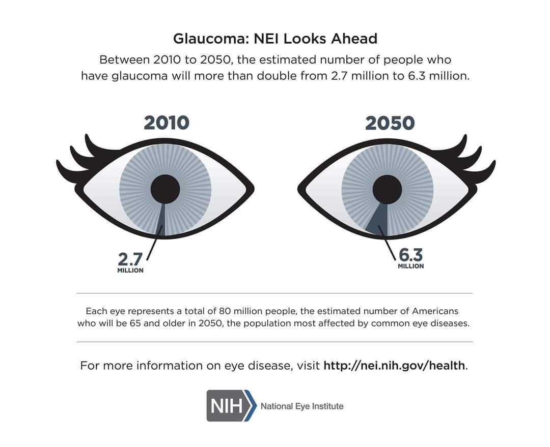 Nueve de cada 10 casos de ceguera pueden prevenirse.