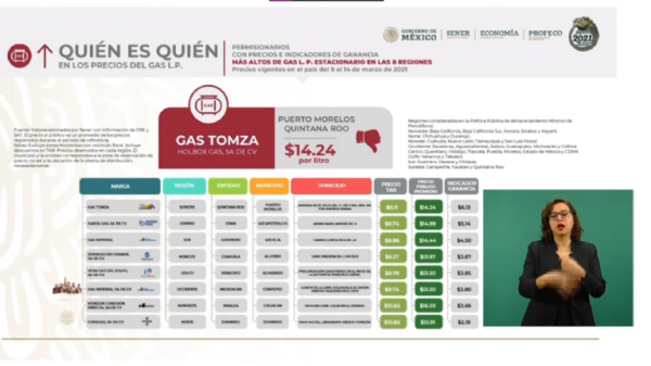 Cancún y Puerto Morelos con el gas más caro de México.