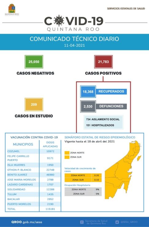 Con 131 casos repuntan los contagios de Covid-19 en Quintana Roo; al corte de abril se tiene un acumulado de 21 mil 783 positivos.