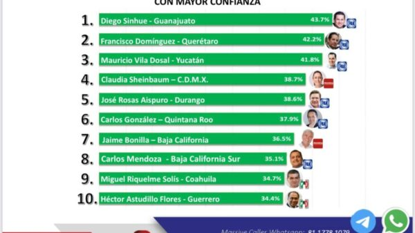 Ubican a Carlos Joaquín en el top-ten de los mejores evaluados en el índice de confianza.