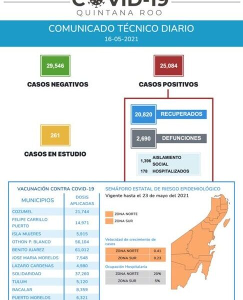 Reportó Quintana Roo 298 contagios de Covid 19 y seis decesos el fin de semana.