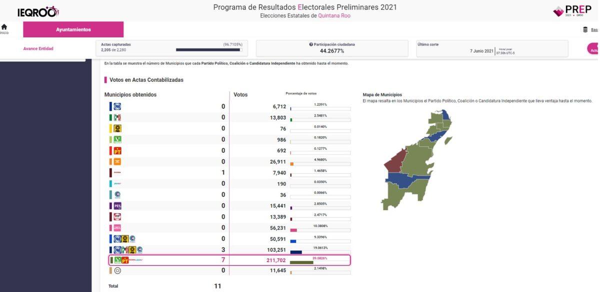 Elecciones 2021: Tiene Morena en la bolsa 8 de 11 Presidencias Municipales en Quintana Roo.