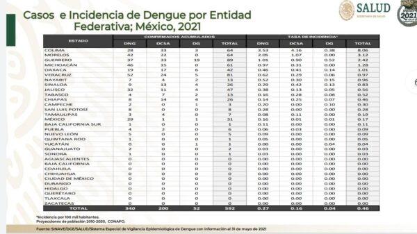 Presenta Quintana Roo su primer caso de dengue.