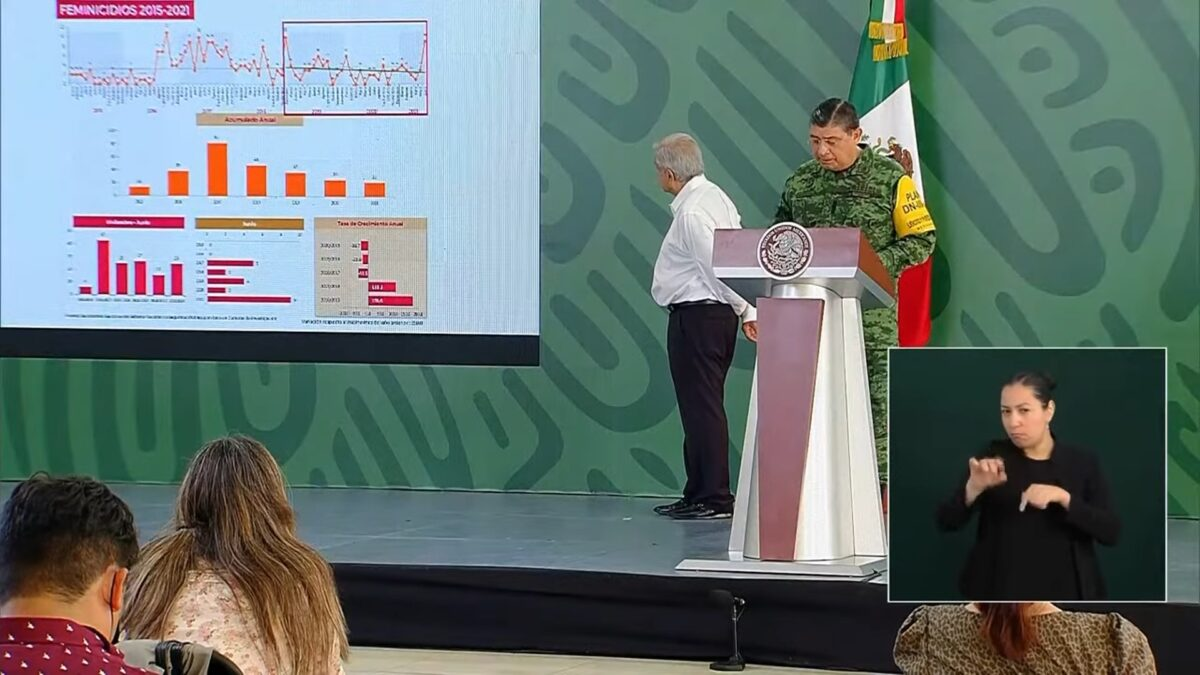 Crecen feminicidios, robos, y delitos de alto impacto en Sinaloa: Sedena