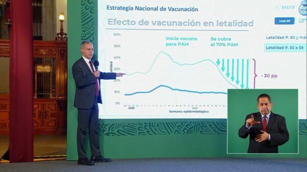El 97 % de hospitalizados no se vacunó; cae letalidad: López-Gatell