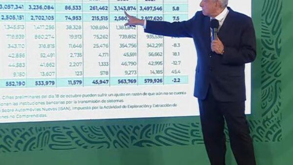Casi 6% más de recaudación fiscal real en lo que va del año: AMLO